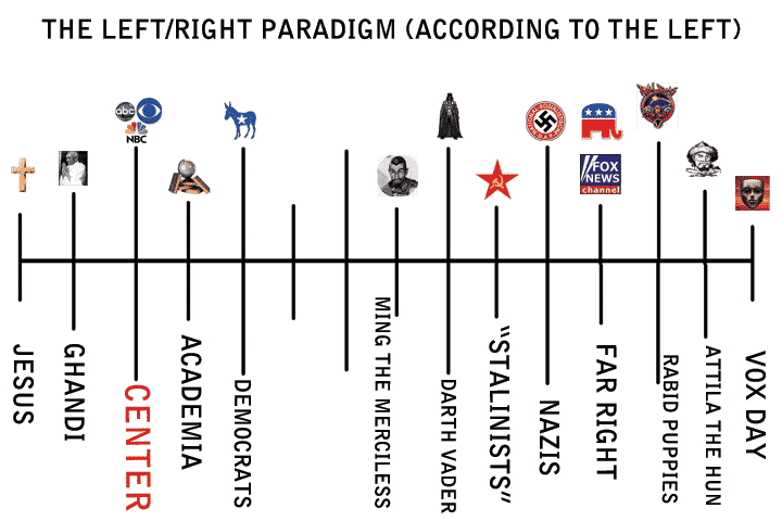 Instead, you were probably taught that left-wing and right-wing are something similar to what's on this chart.